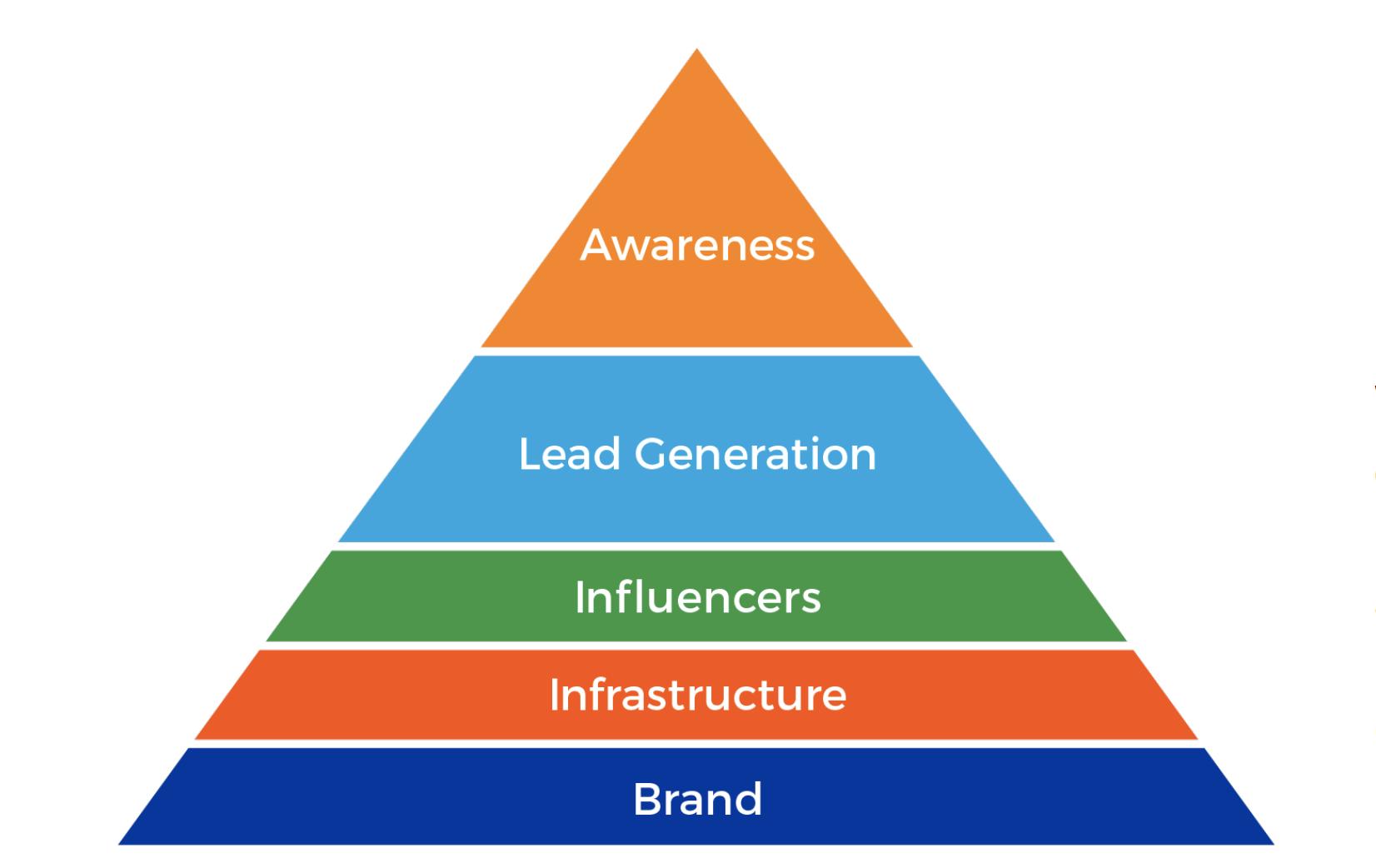 brand building pyramid